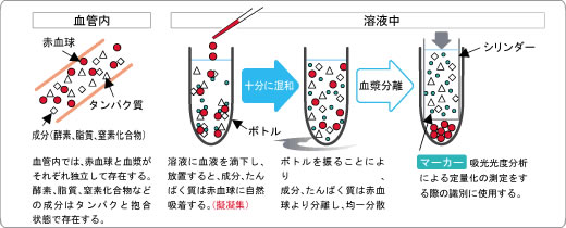 即時血漿分離デバイス